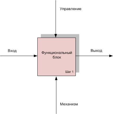функциональный блок