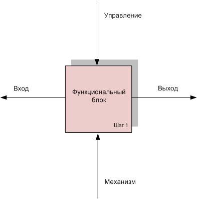 161013_Функиональный блок
