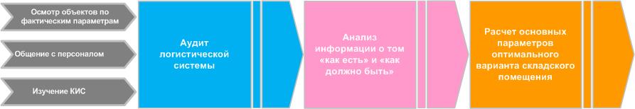 Схема аудит расчет склада
