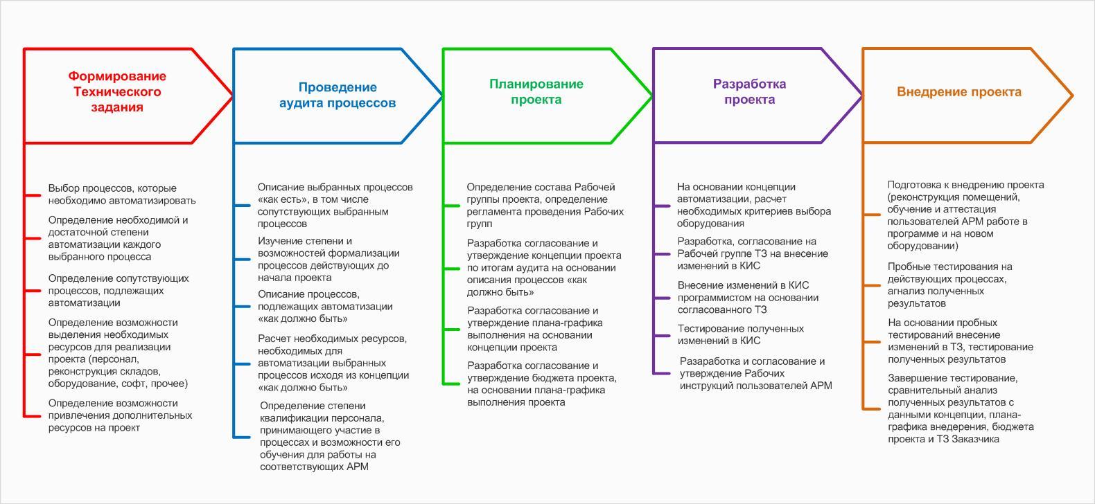 020315 Схема разработки и внедрения проекта